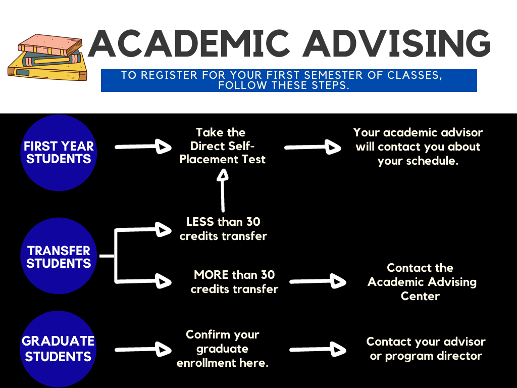 Class Registration and Academic Advising