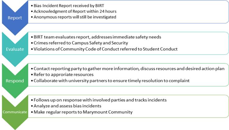 Bias Incident Reporting